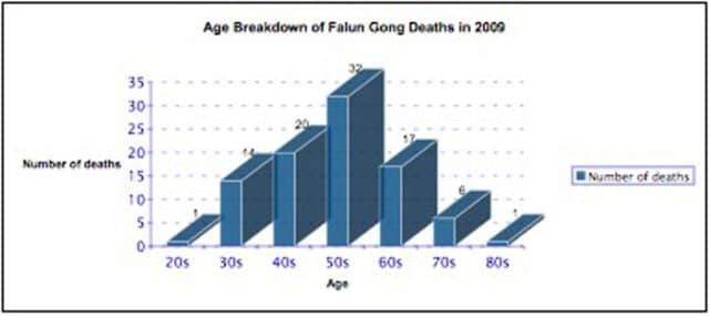 Age breakdown of Falun Gong Deaths in 2009 (click for hi-resolution)