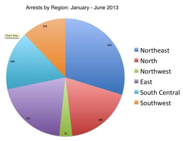 The number of Falun Gong practitioners arrested in the first half of 2013, by region.