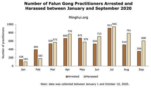 964 Falun Gong Practitioners Targeted for Their Faith in September 2020